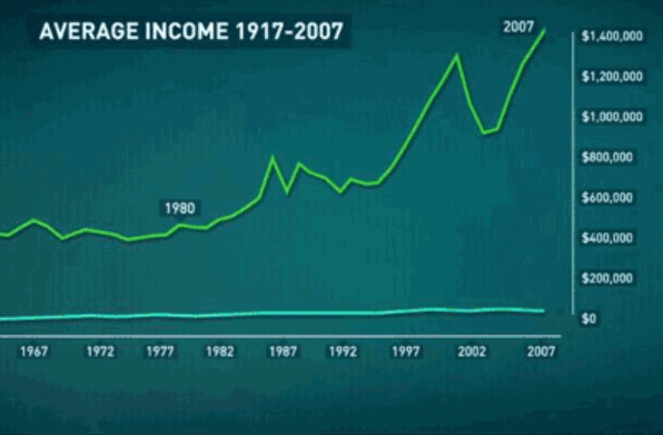Graph of Average Income 1980 to 2007 PEW Research