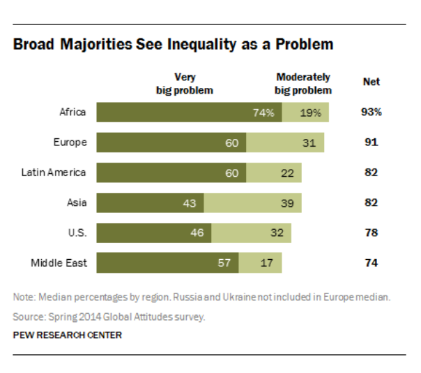 Graph Global Income Inequality rated by severity of problem PEW Research Center Spring 2014 Global Attitudes survey