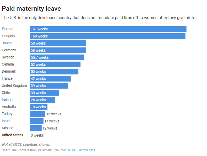 Paid Maternity Leave around the World 'The Conversation'