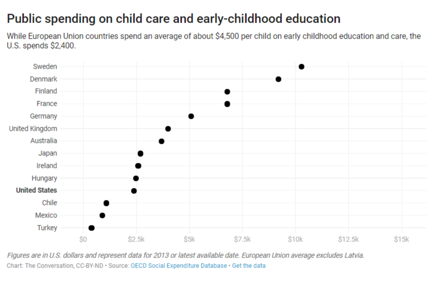 "Public Spending on Child Care ""The Conversation"""