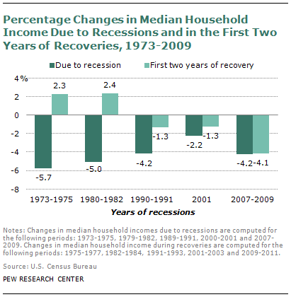 Percentage Changes in Median Household Income Due to Recessions and the First Two Years of Recoveries, 1973-2009 Pew Research