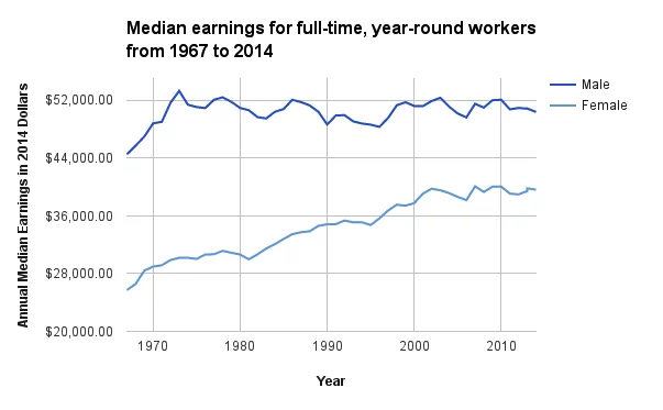 Median Earning for full-time, year-round workers from 1967 to 2017 Pew Research