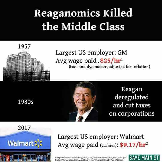 Reagonmics killed the Middle Class Facebook