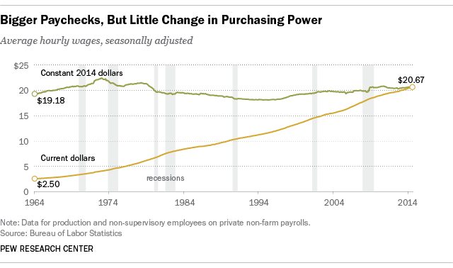 Bigger Paychecks, But little Change in Purchasing Power Pew Research