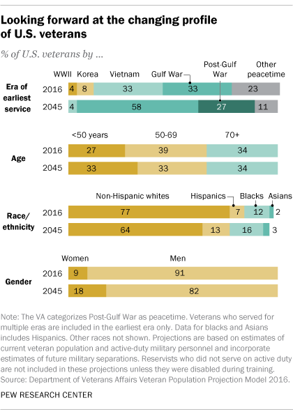 changing profile of the US Veteran PEW Research