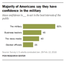 majority of American have confidence in the military PEW research