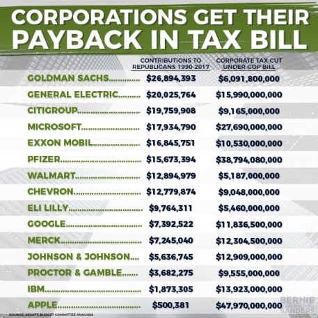 example of the taxes due from $1.5 trillion gift to big corporations Facebook