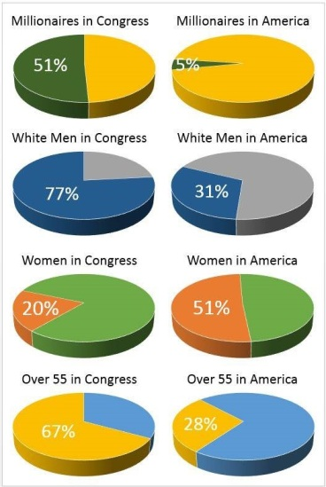 HOW CONGRESS COMPARES