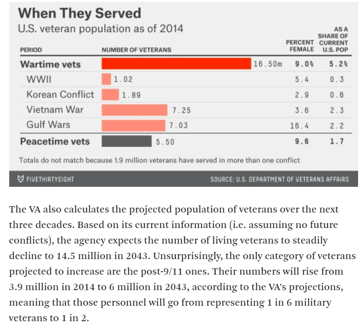 MILITARY VETERANS and WHEN THEY SERVED