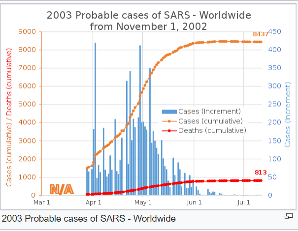 Image of the Probable cases of SARS in 2002 & 2003. Wikipedia