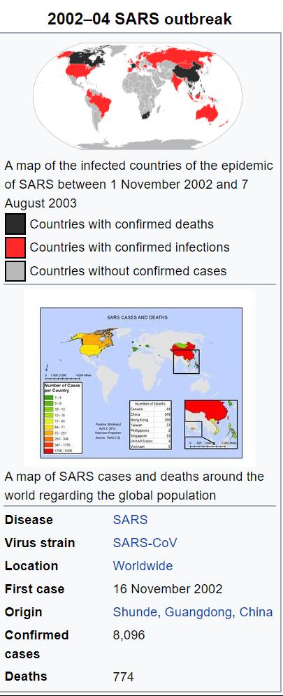 SARS OUTBREAK 2002 - 2004