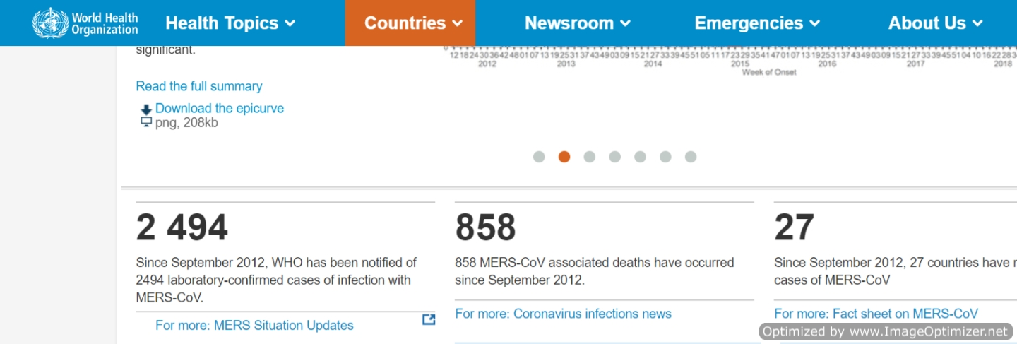 By the numbers: Information from WHO with links in blue Image World Health Organization